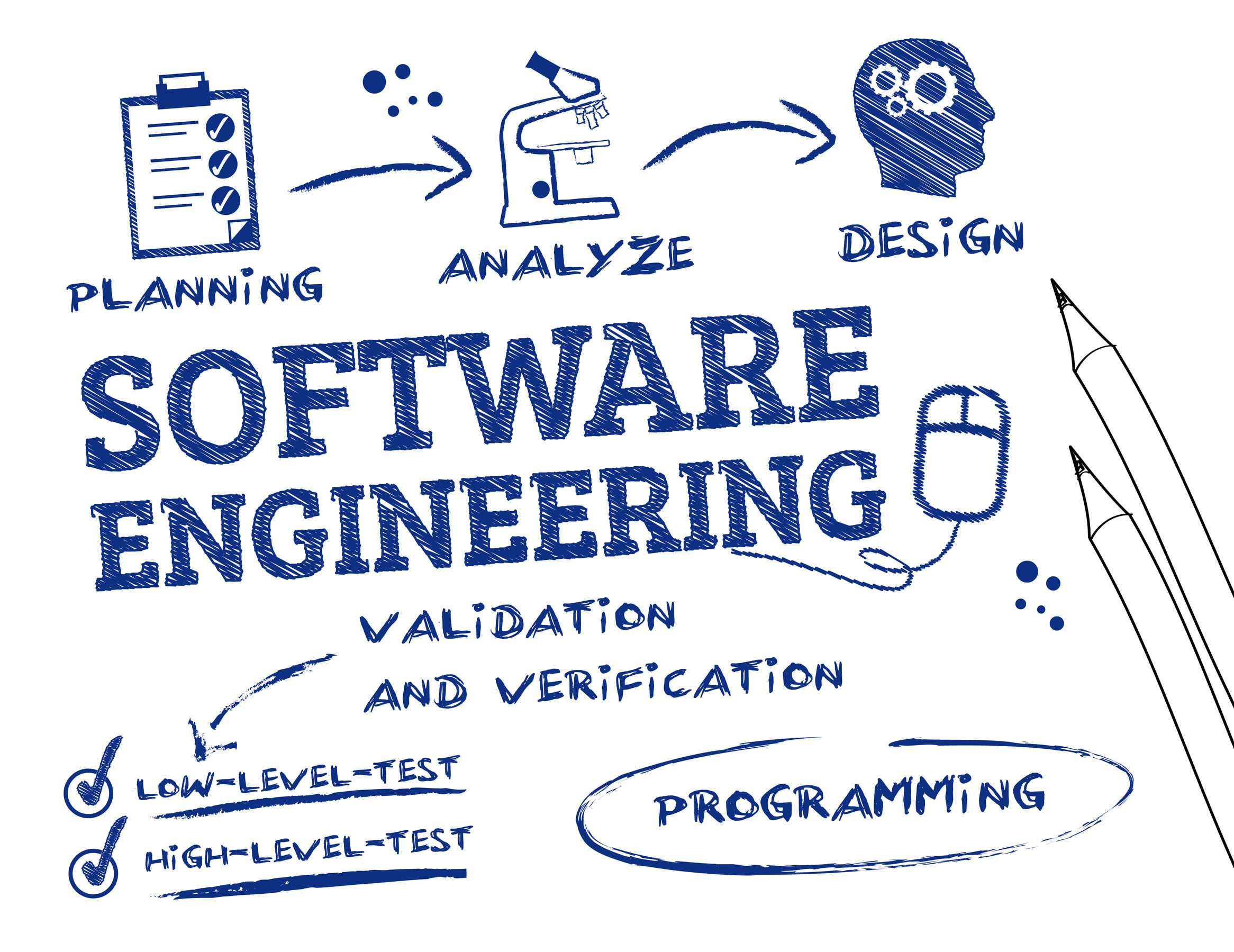Software development ITS Solutions